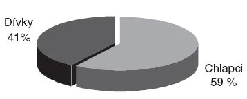 Složení souboru ošetřených pacientů podle pohlaví.