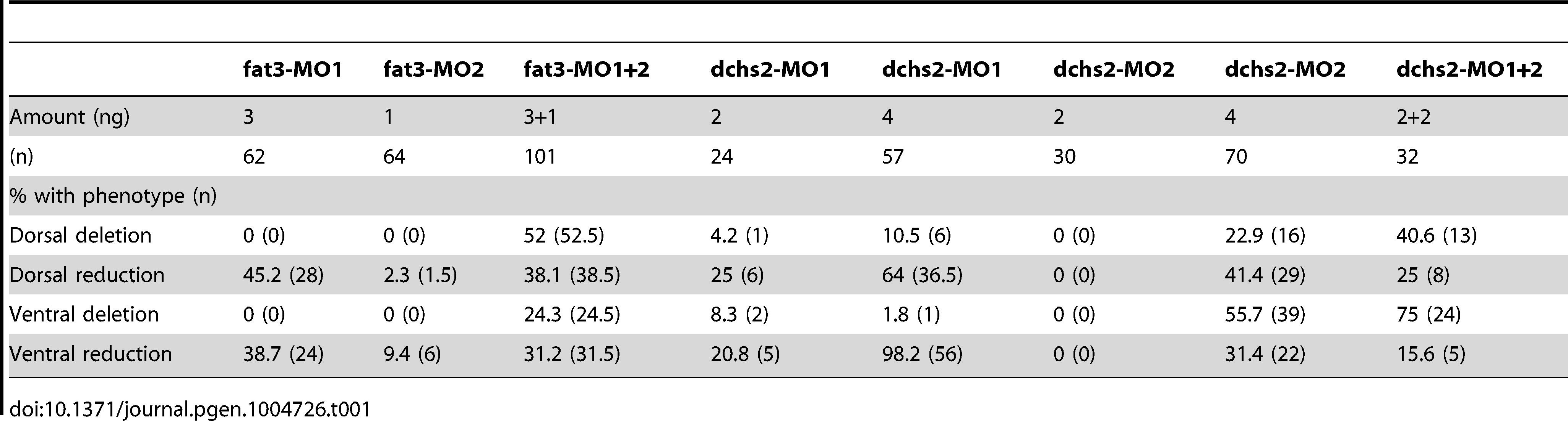 Quantification of Fat3-MO and Dchs2-MO differentiation defects.
