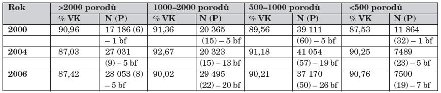 Podíl výlučně kojených dětí (VK) při propuštění z porodnice v závislosti na počtu porodů za rok v letech 2000, 2004 a 2006.