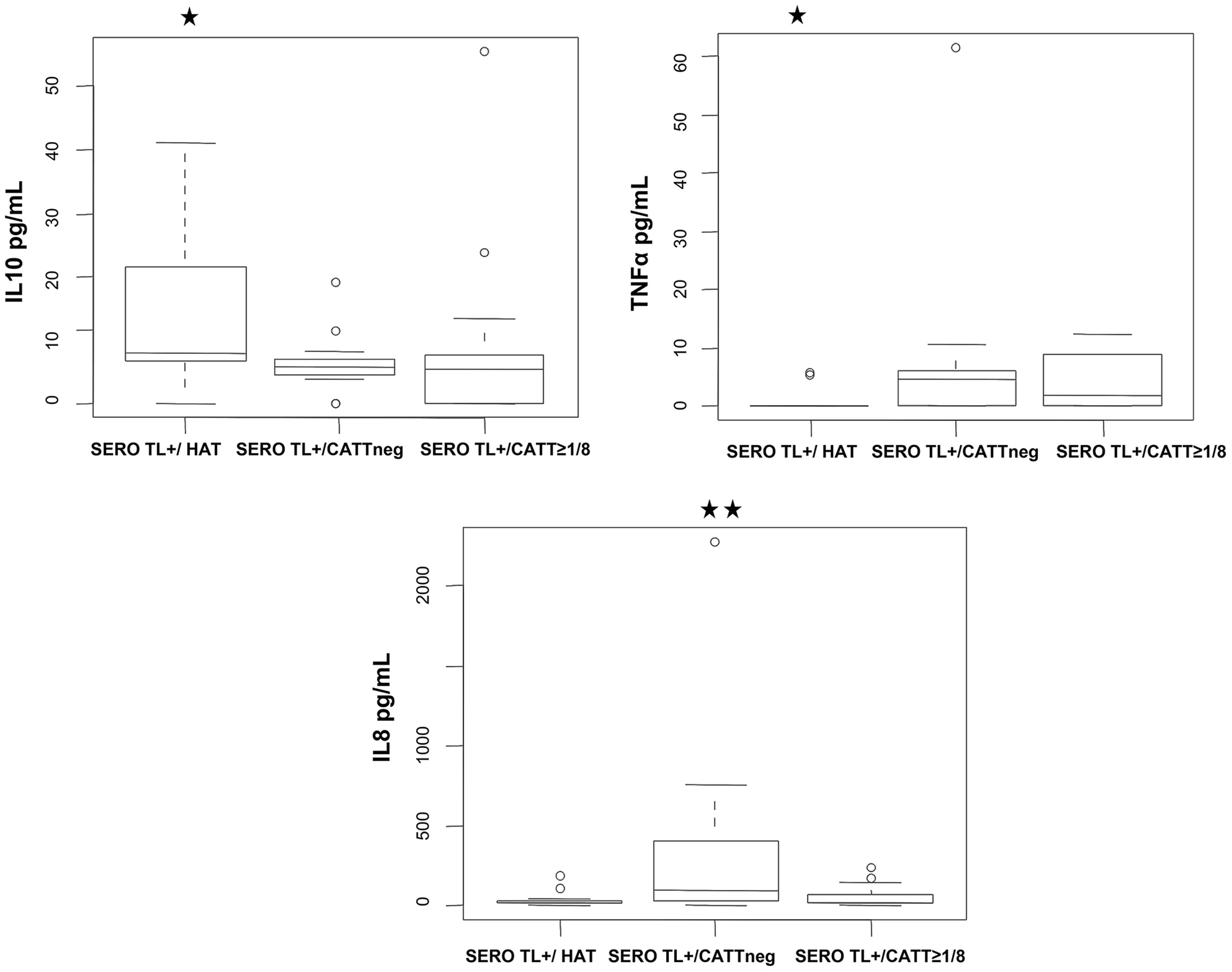 Box-plots of IL10, TNFα, and IL8 concentrations measured in the plasma of SERO TL+ subjects at study inclusion according to follow-up results.