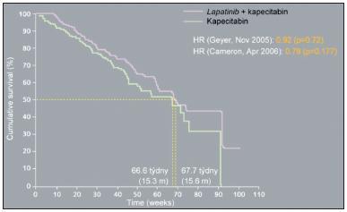 Lapatinib plus kapecitabin: celkové přežití (1), EGF 11151; nezávislé hodnocení