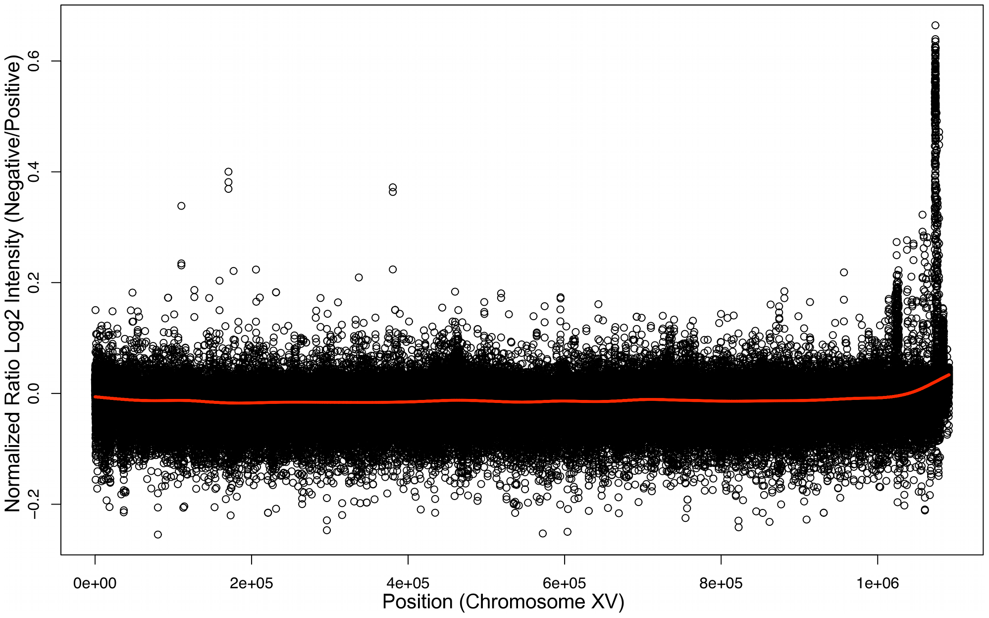 Bulk Segregant Analysis by Affymetrix Yeast tiling microarrays.
