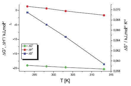 Termodynamické parametre látky XIX v 0,1 mol/l KBr