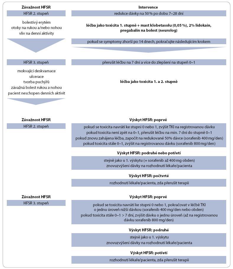 HFSR: doporučení pro zvládání dermatologické toxicity.