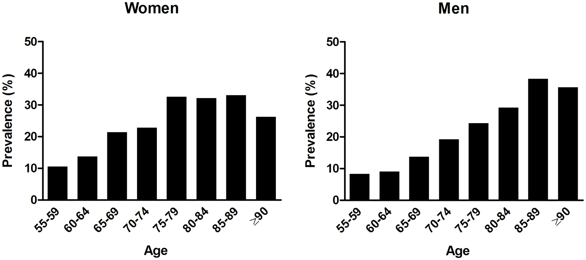 Age-specific prevalence of orthostatic hypotension in men and women.