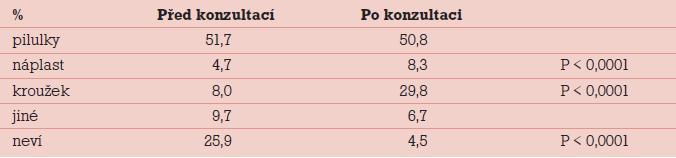 Výsledky studie CHOICE.