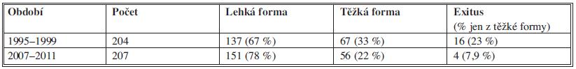 Akutní pankreatitida /Charakteristika souboru/ Tab. 1: Acute pancreatitis / Patient group characteristics