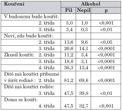 Konzumace alkoholu a kuřácké chování (% odpovědí).