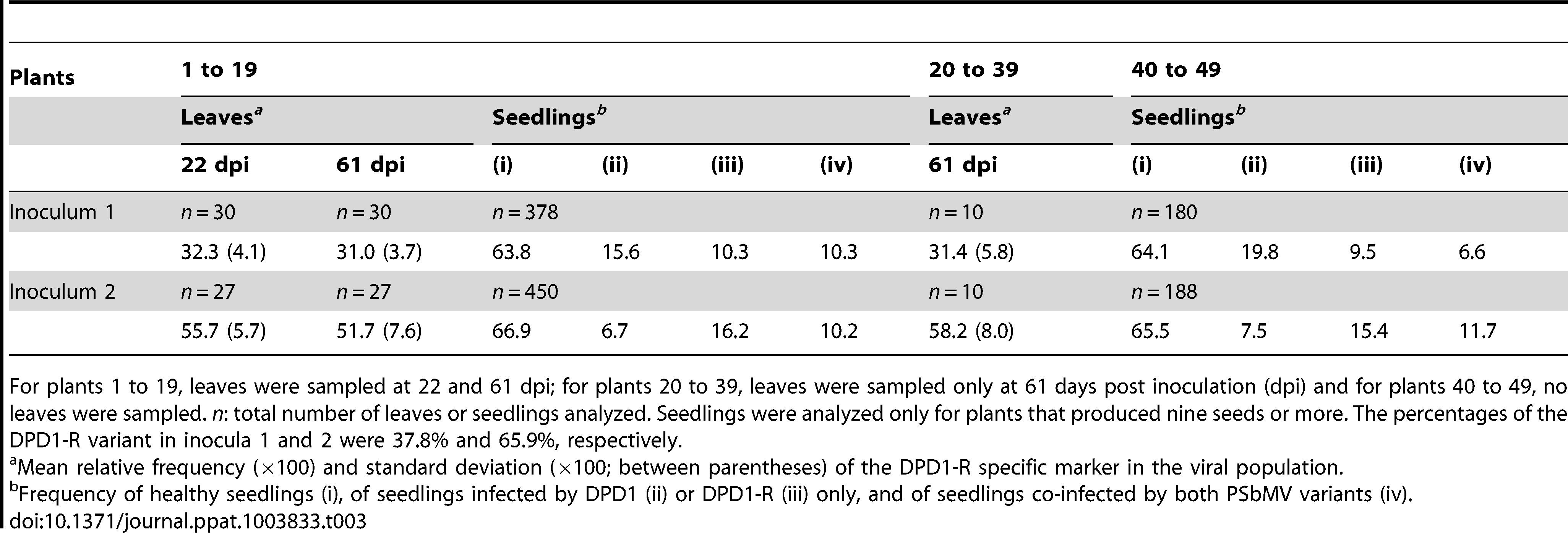 Frequency of two PSbMV variants in pea leaves and seedlings in three sets of plants corresponding to three sampling designs.