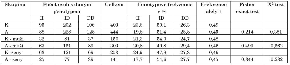 Výsledky genotypizace I/D polymorfismu genu pro ACE (K–kontroly, A–alkoholici).