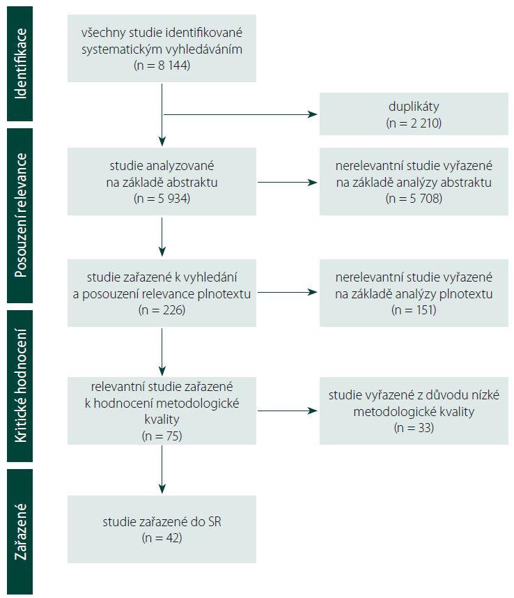 Schéma 1. Vývojový diagram systematického procesu hodnocení relevance a metodologické kvality identifikovaných studií.