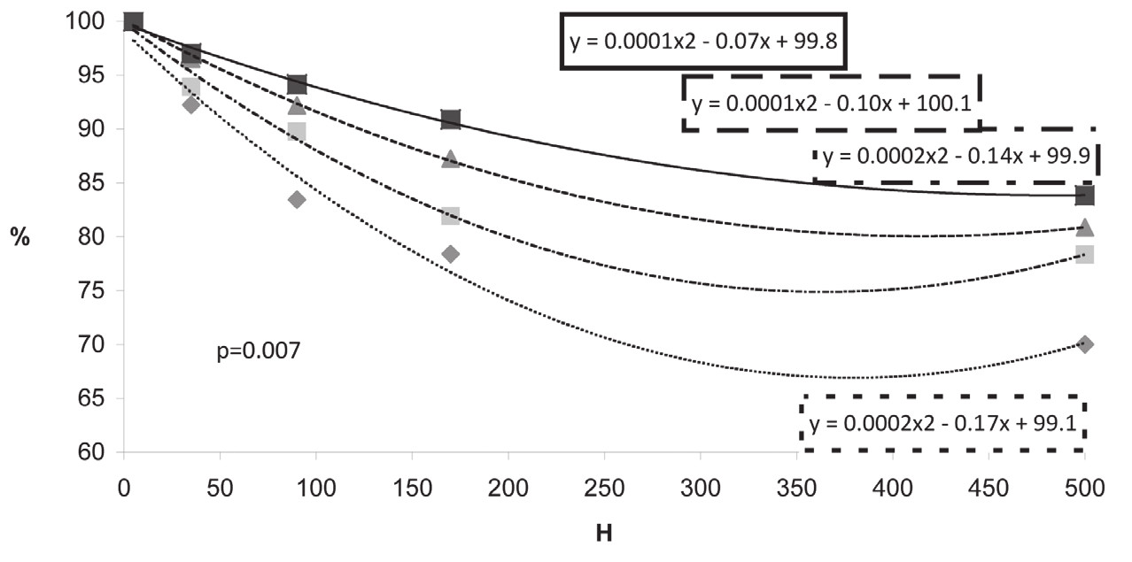 Fig. 2 Dependence of total bilirubin on hemolysis (H = H index, index of hemolysis) – relative change; curves according to groups of total bilirubin concentration: less than 19.0 μmol/l, between 19.0 and 30.0 μmol/l, between 30.0 and 140.0 μmol/l, and greater than 140.0 μmol/l.