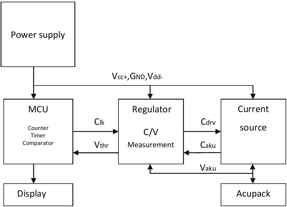 Fig. 2: A block diagram of a testing device conception.