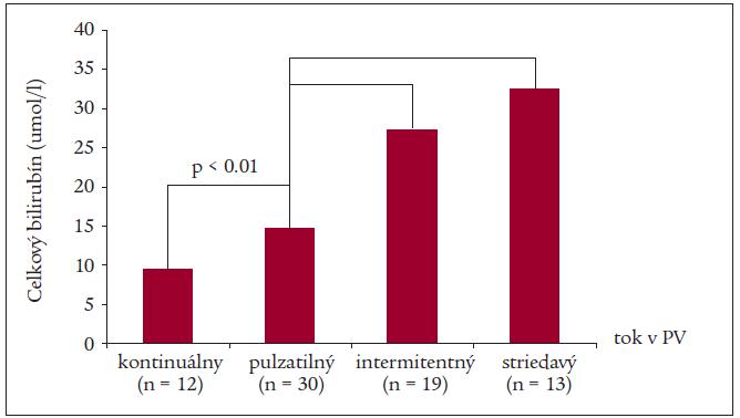 Priemerné hodnoty celkového bilirubínu v jednotlivých skupinách pacientov podľa charakteru prietoku v portálnej véne (PV)