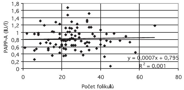 Počet folikulů a koncentrace PAPP-A ve folikulu