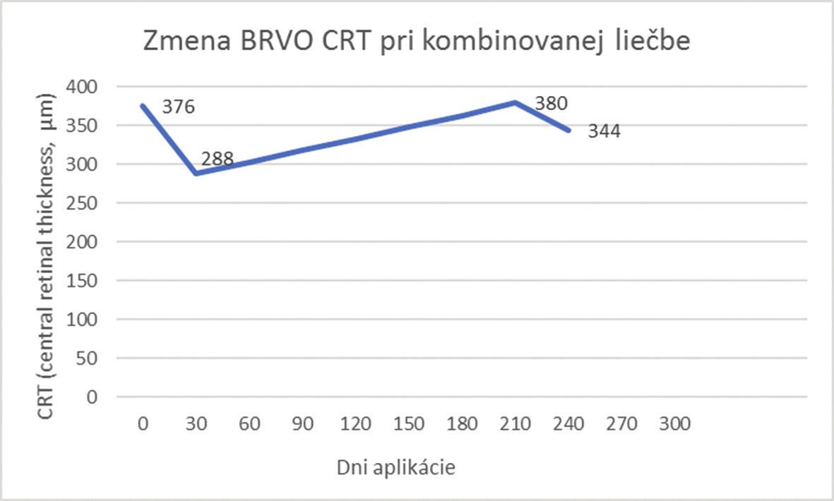 Zmena CRT pri kombinovanej liečbe pre BRVO