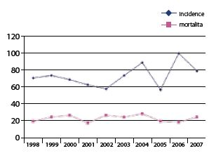 Incidence a mortalita karcinomu penisu v České republice v letech 1999–2007