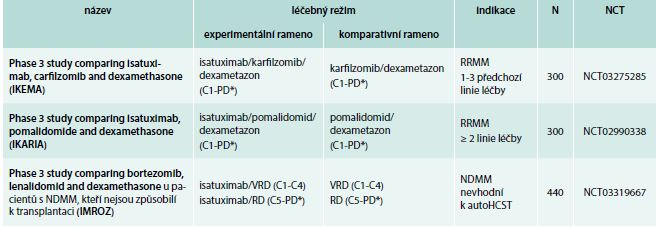 Isatuximab: studie fáze 3