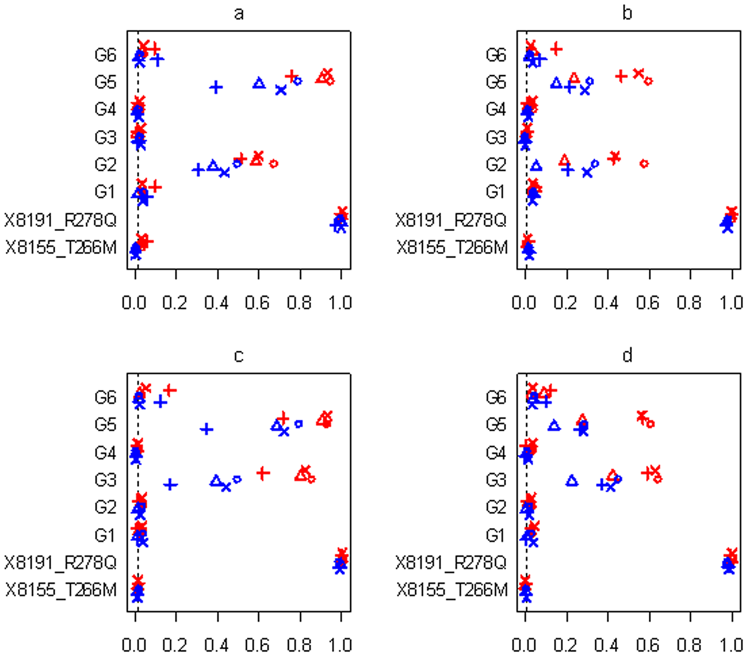 Simulations with sample size n=3,008 and six groups for the four scenarios (see <em class=&quot;ref&quot;><b>Table 2</b></em>).