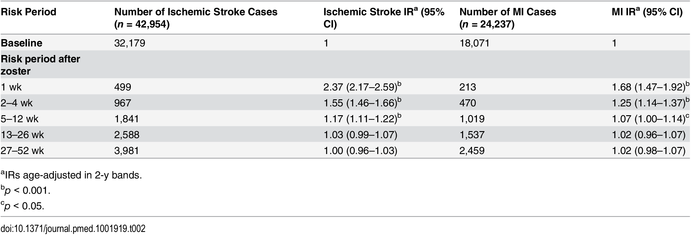 Primary analysis: age-adjusted incidence ratios for ischemic stroke and myocardial infarction in risk periods after zoster diagnosis.