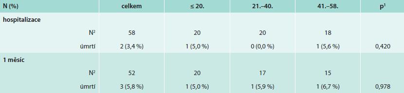 Kumulativní mortalita dle pořadí pacientů od prvního výkonu