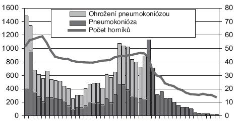 Nově hlášené uhlokopské pneumokoniózy (včetně ohrožení nemocí z povolání)
