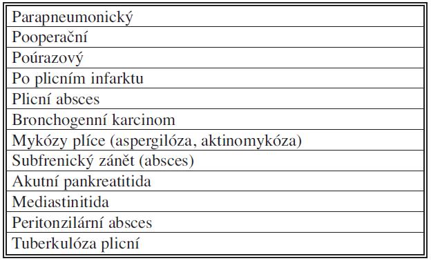 Příčiny empyému hrudníku
