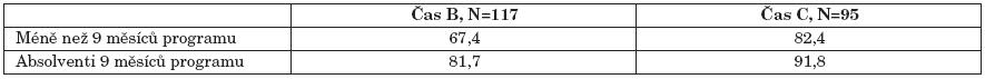 Procenta pacientů, u nichž bylo přítomno či částečně přítomno pracovní a sociální začlenění v různých podsouborech dle doby setrvání v programu (čas B a C), χ² test.