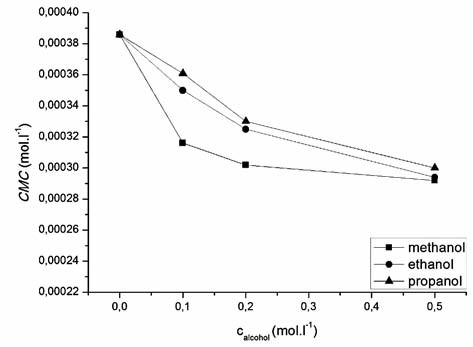 Dependence of critical micelle concentration of compound 1182-RM-12-14 on methanol, ethanol, propanol concentration