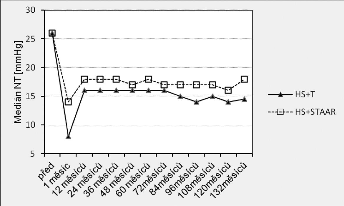 Výsledky srovnání hodnot NT mezi soubory HS+T vs. HS+STAAR před a po operaci
