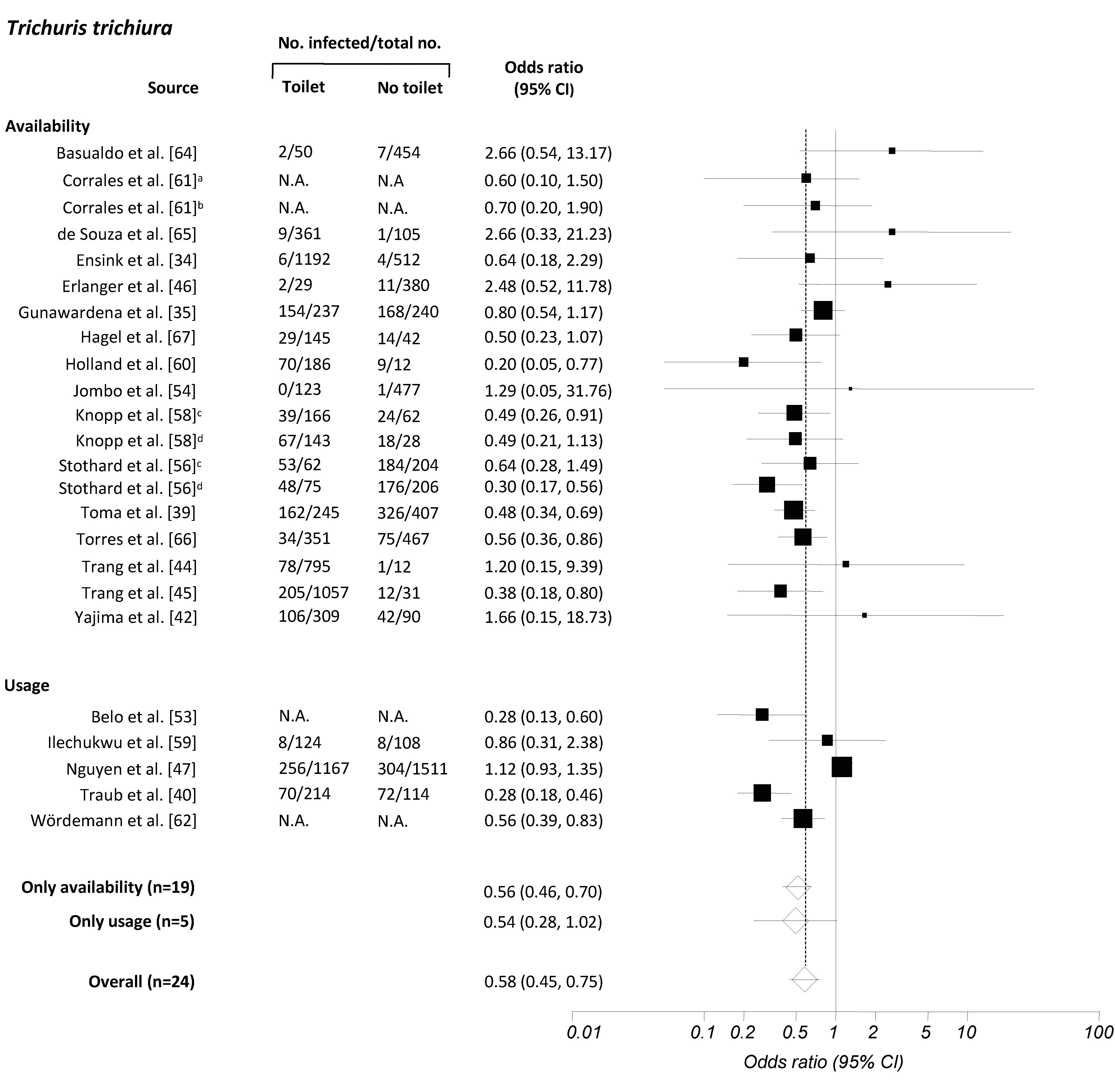 Meta-analysis examining the association of sanitation facilities with <i>T. trichiura</i> infection.