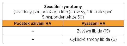 Sexuální změny při užívání hormonální antikoncepce