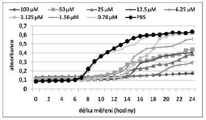 Růstové křivky pro MRSA kmen při aplikaci fotosensitizeru ZnTPPS<sub>4</sub> bez CD.