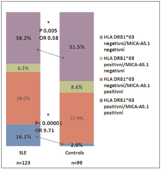 Vzájemný vztah mezi rizikovou alelou HLA DRB1*03 a MICA-A5.1 a potenciace rizika pro rozvoj SLE.