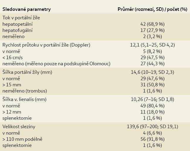 Sonografické vyšetření břicha.<br> Tab. 3. Abdomen sonography.