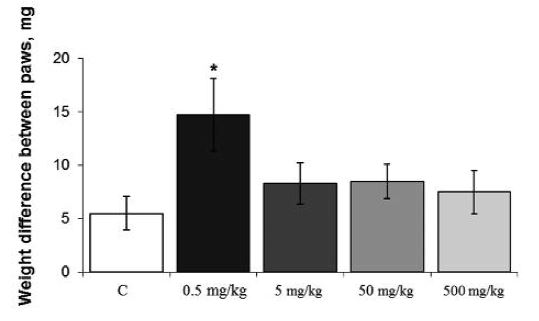 Fig. 1. Effect of different doses of Ganoderma lucidum on weight difference between the experimental and control paws in normal mice: C – control mice