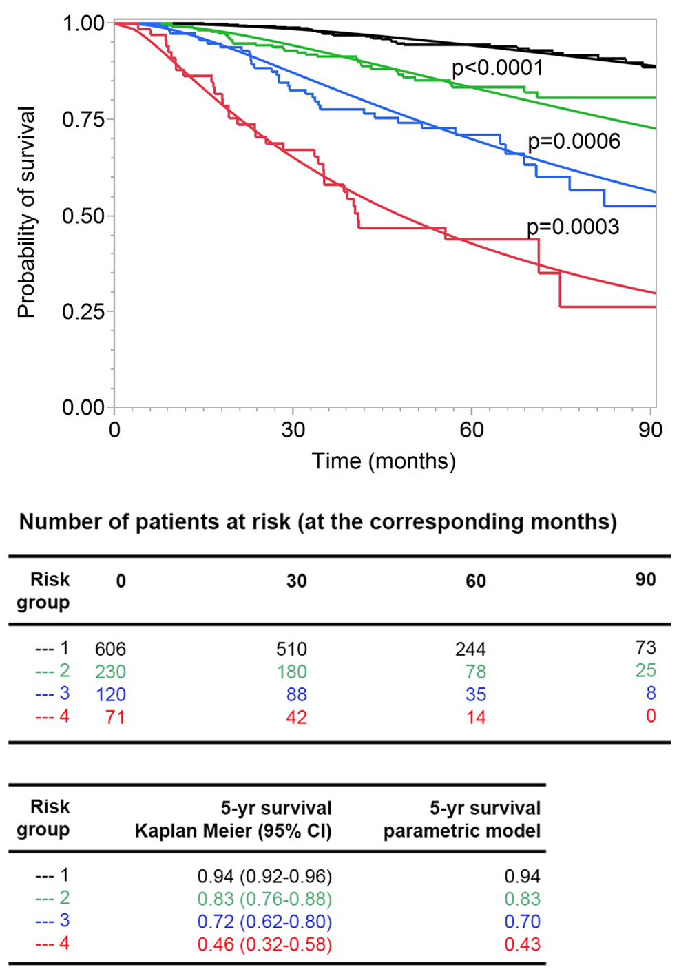 Goodness of fit of observed and predicted survival for four risk groups.