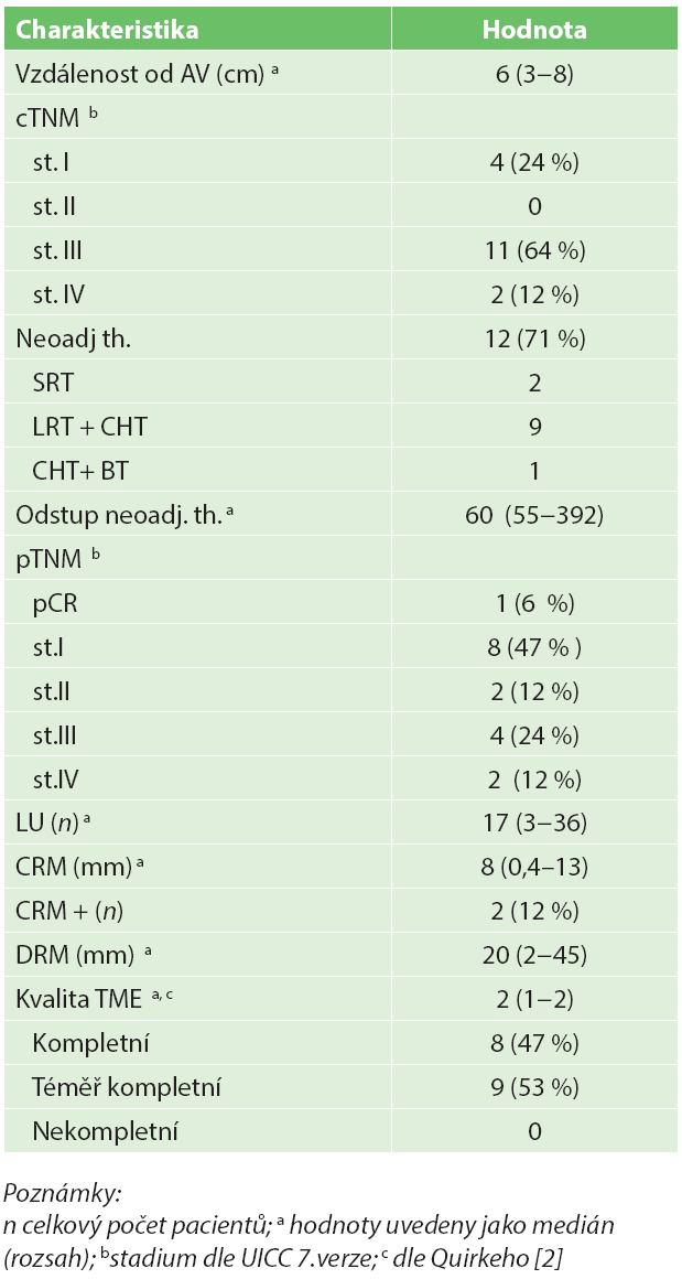Charakteristika nádoru a sledované onkologické parametry pacientů po TAMIS –TME (n=17) Tab. 2: Tumor characteristics and oncological parameters of patients following TAMIS TME (n=17)