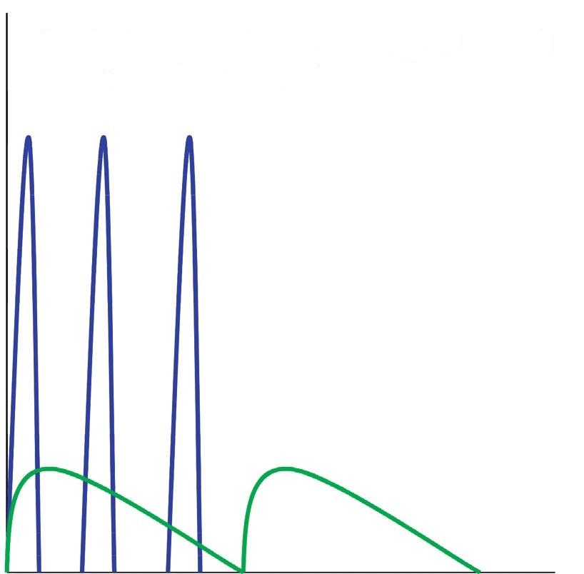 Obr. 2b Intenzifikované inzulinové režimy Krátký inzulinový analog 3x denně + 2x denně NPH