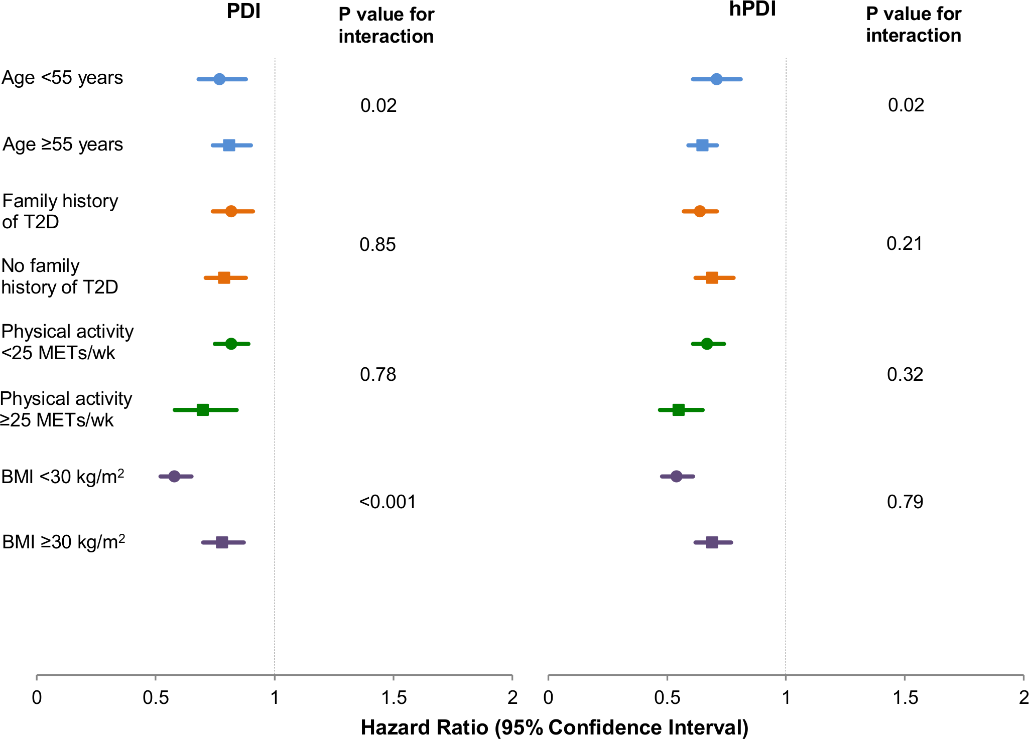 Pooled hazard ratios (95% CI) for type 2 diabetes comparing extreme deciles of the plant-based diet indices, stratified by selected characteristics.