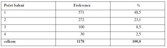 Počet balení humánních léčivých přípravků předepsaných na jednom veterinárním lékařském předpisu