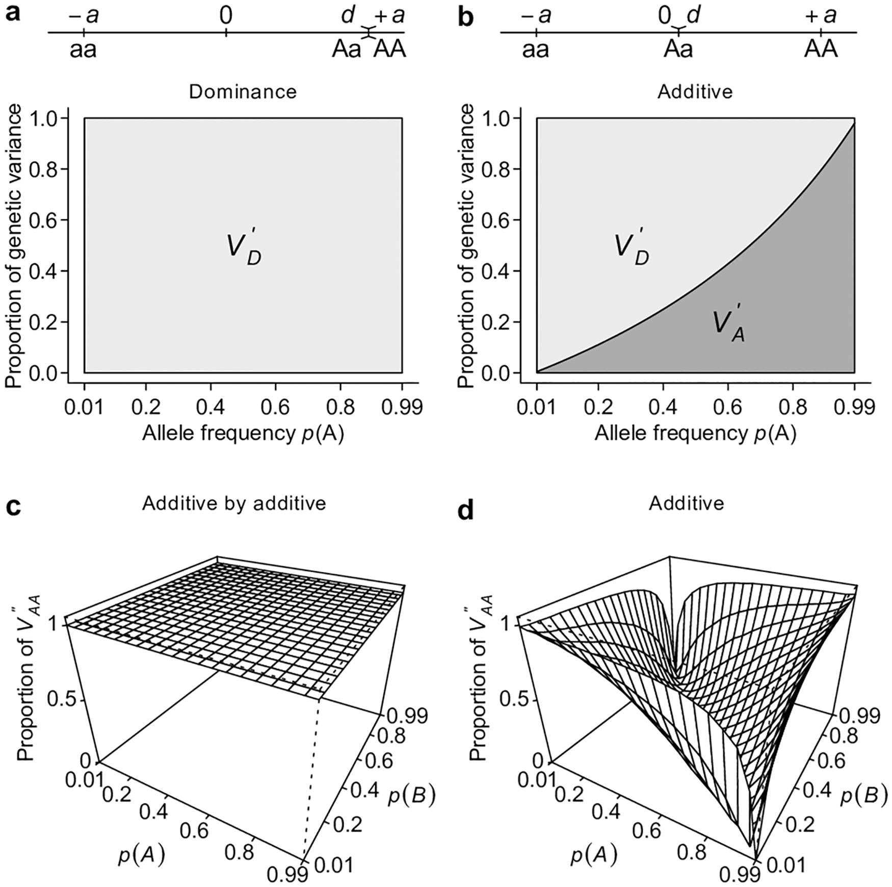 Alternative parameterizations capture the majority of genetic variance.