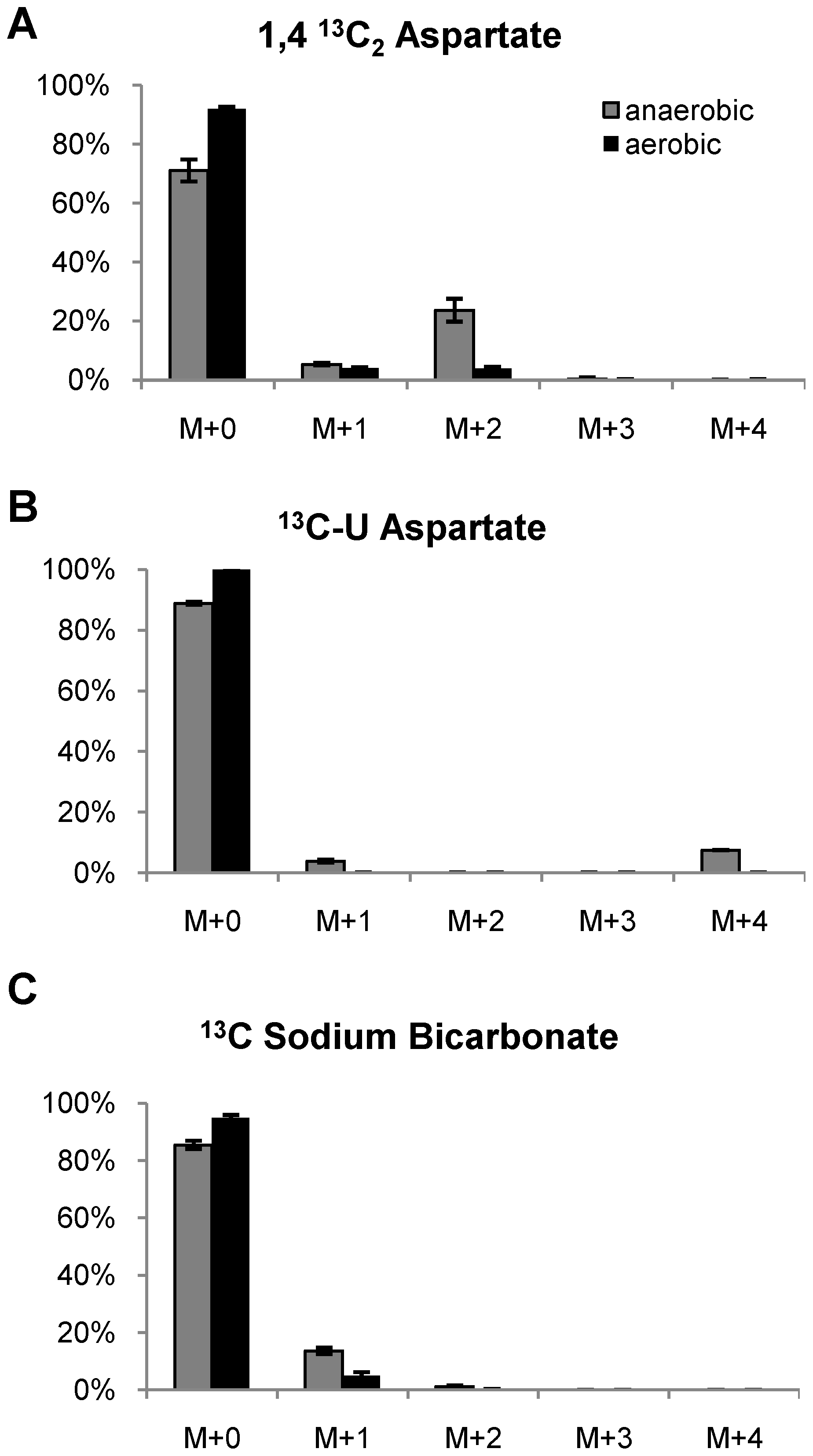 Mass isotopomer ratios of secreted succinate following labeling with <sup>13</sup>C isotopic substrates.