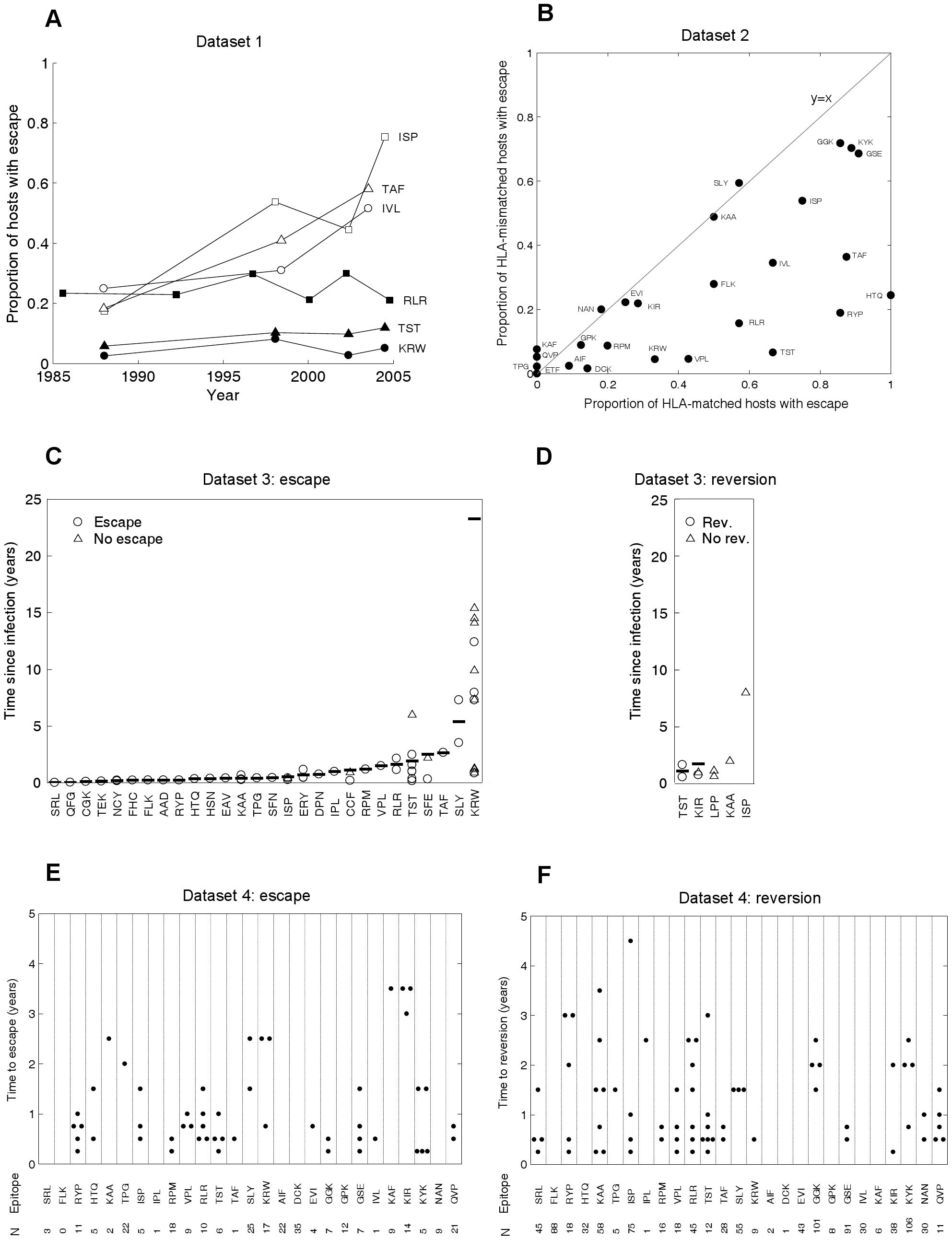 CTL escape and reversion data from the current HIV pandemic.