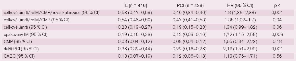 Konečné cíle studie PRAGUE 2 (Kumulativní výskyt v 5 letech sledování).
