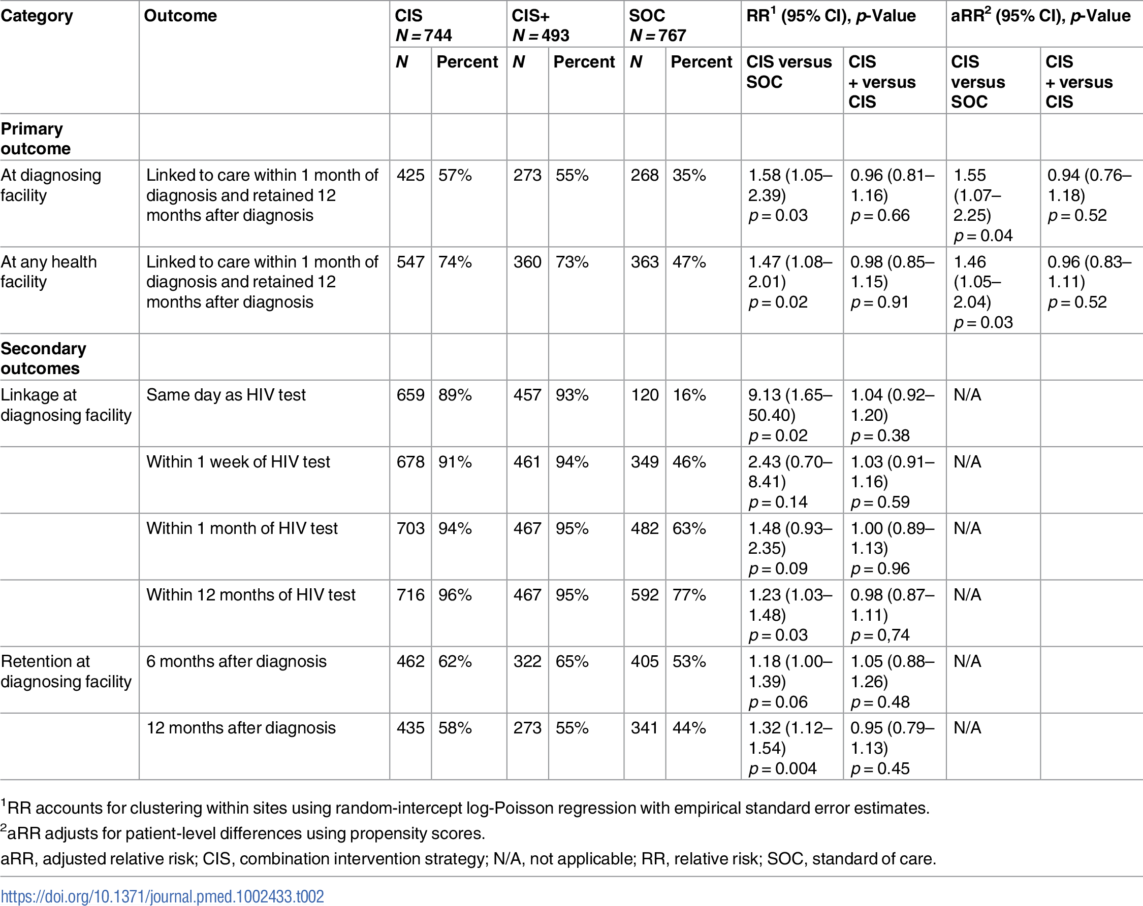 Linkage to and retention in HIV care: CIS versus SOC and CIS+ versus CIS.