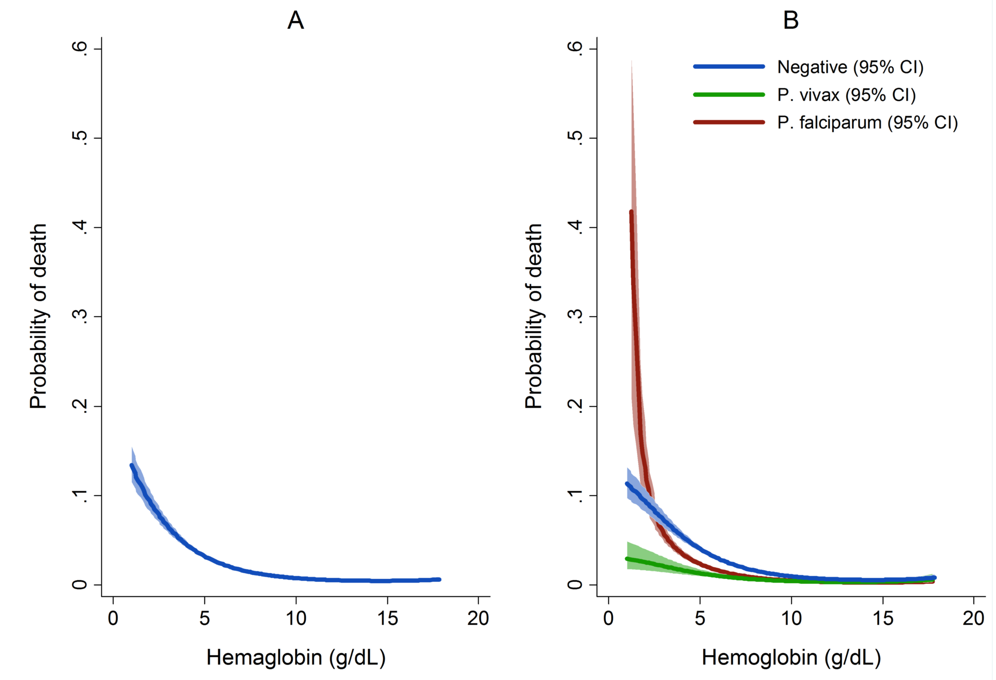 Estimated probability of mortality by hemoglobin concentration overall (A) and by <i>Plasmodium</i> species (B).