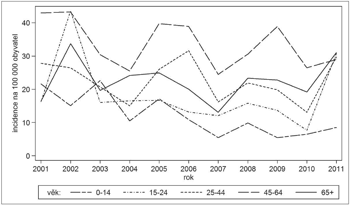 Klíšťová encefalitida, Česká republika, 2001–2011, věkově specifická incidence na 100.000, podle věkových skupin a jednotlivých let, Jihočeský kraj Fig. 4. Tick-borne encephalitis, Czech Republic, 2001–2011, age-specific incidence per 100 000 population, distributed by age group and year, South Bohemian Region