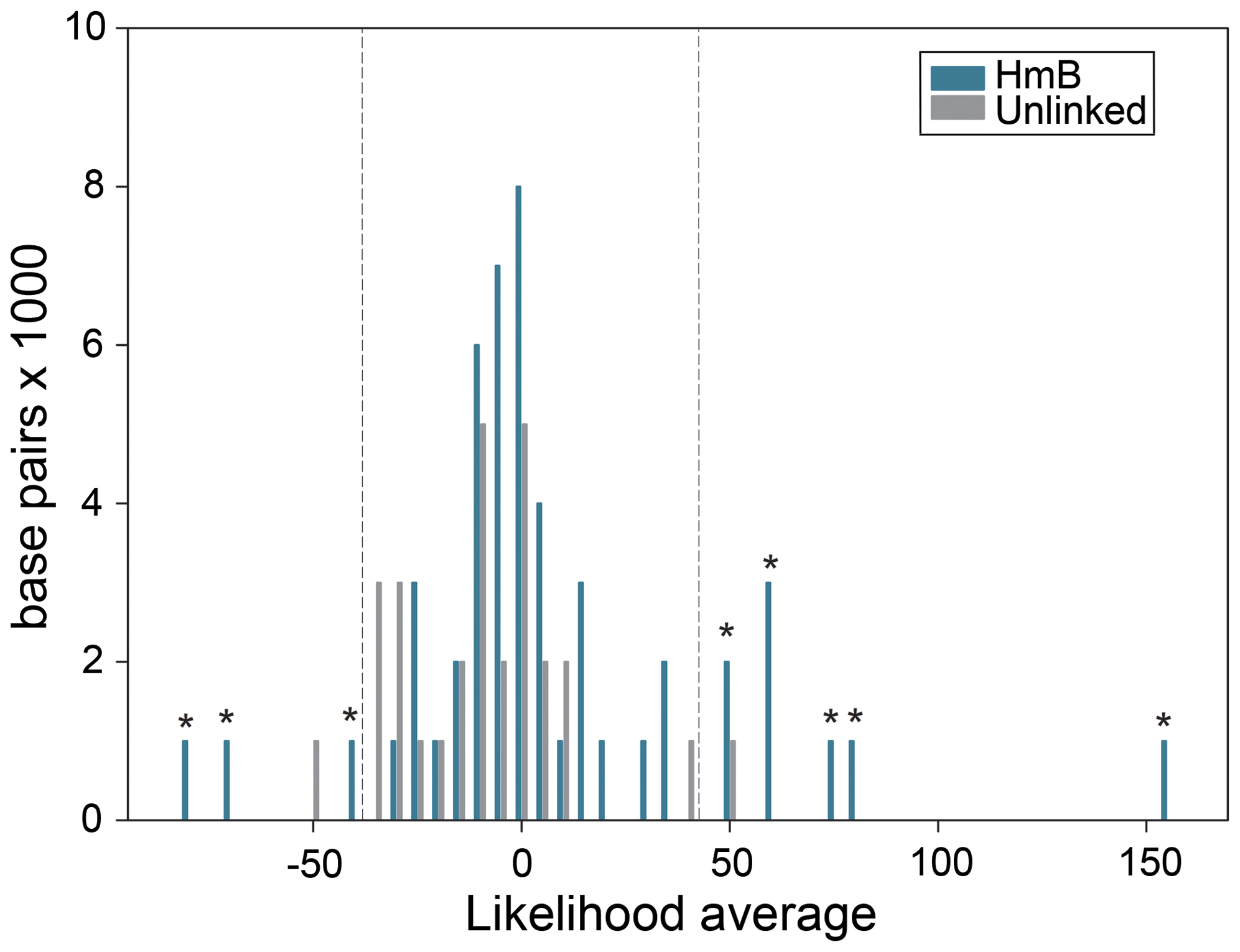 Distribution of average likelihood values at SNPs in unlinked and <i>HmB</i> linked loci.
