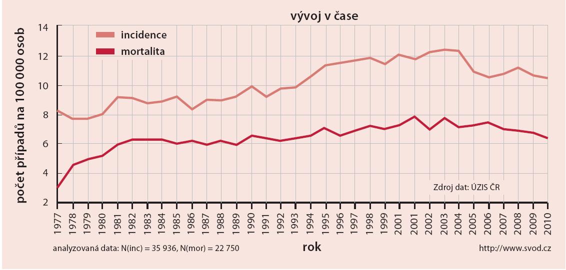 Časový vývoj hrubé incidence a mortality u karcinomu vaječníku v letech 1977–2010